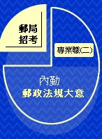 郵局考試-專業職(二) 內勤【郵政法規大意】歷屆試題-XO
